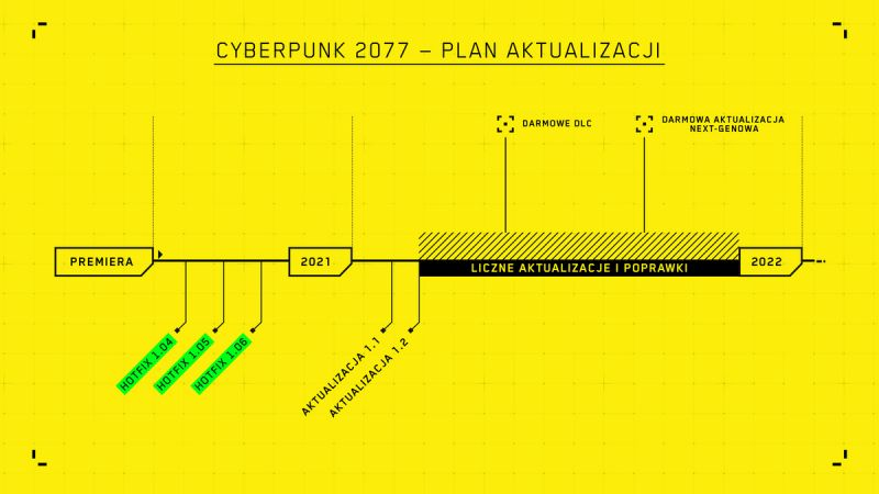 Gry PC - News -  - Cyberpunk 2077 - Roadmapa na 2021 r.
